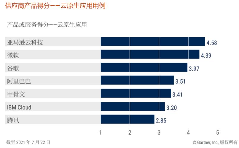 2021_CIPS_CC_Graph_CloudNative_Chinese