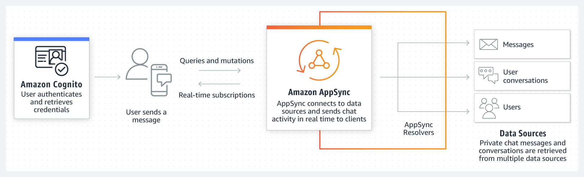Product-Page-Diagram_AppSync_Chat-Applications_2@2x-china-rebranded