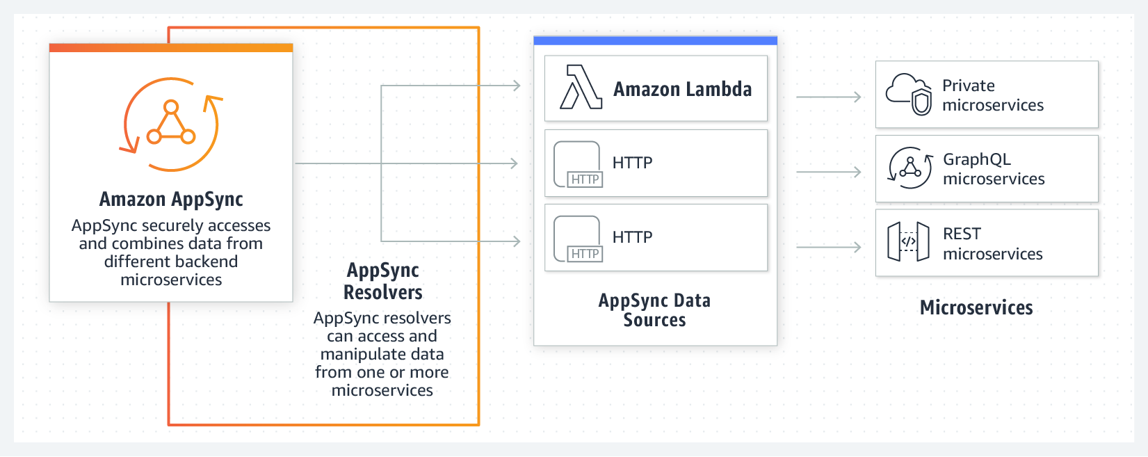 Product-Page-Diagram_AppSync_Microservices-Aggregation@2x-china-rebranded
