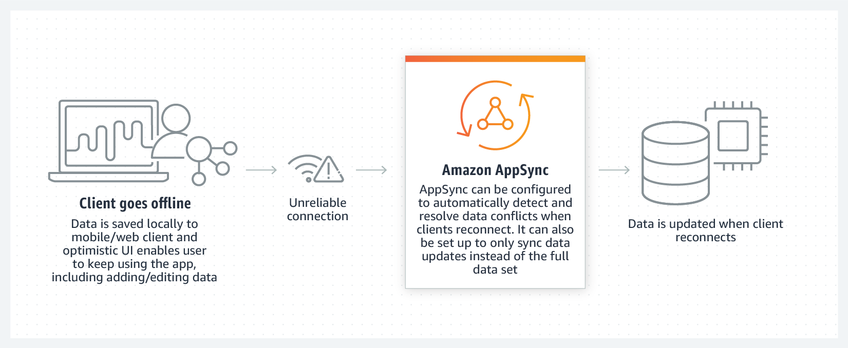 Product-Page-Diagram_AppSync_Offline@2x-china-rebranded