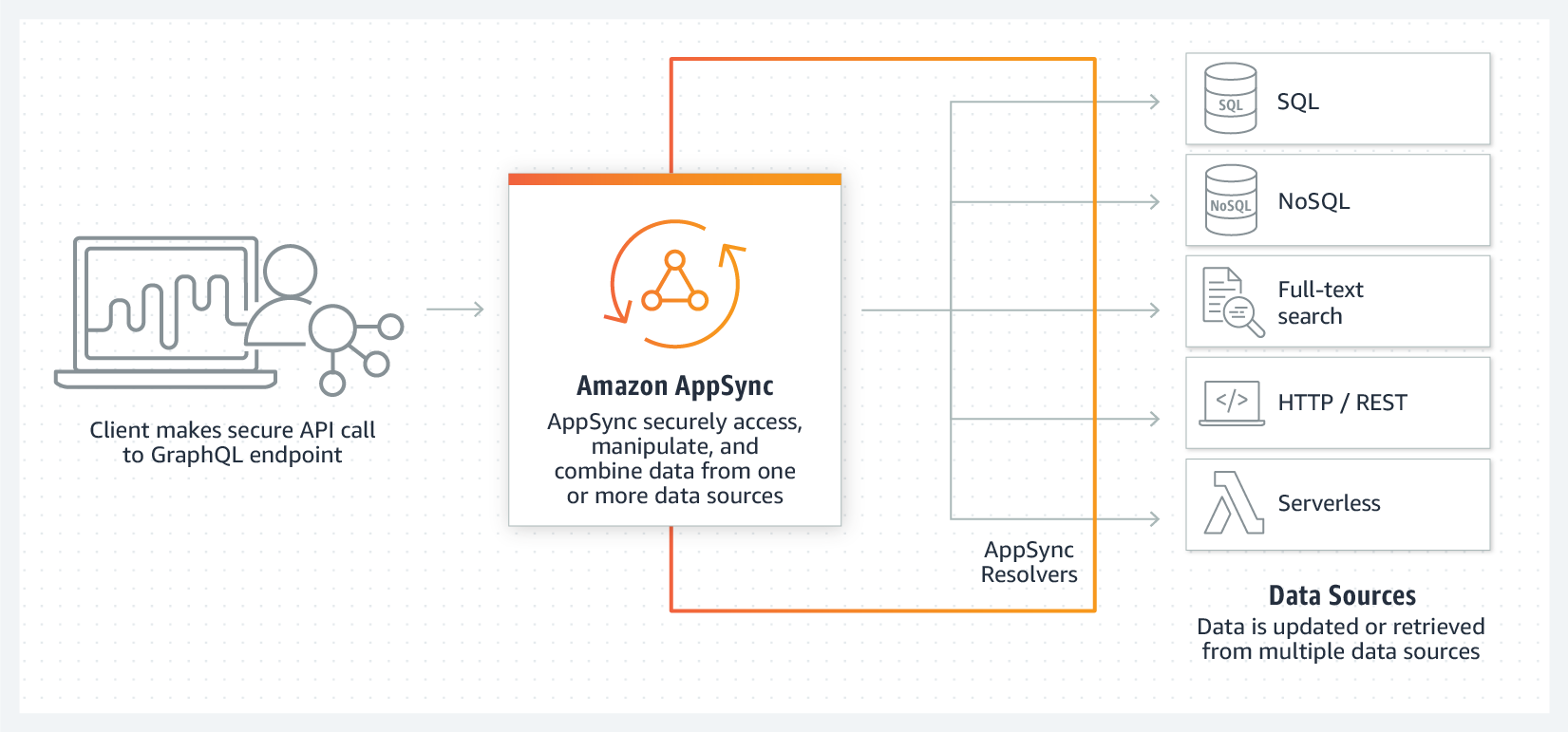 Product-Page-Diagram_AppSync_Polyglot-Back-end-Data-Access@2x-china-rebranded