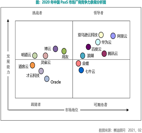 CCID_2020-2021_China_PaaS_Annual_Report_Image