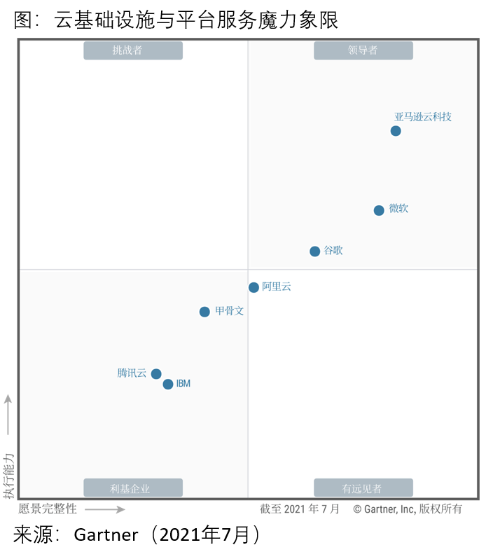 Gartner CIPS MQ 2021 Graph_Chinese