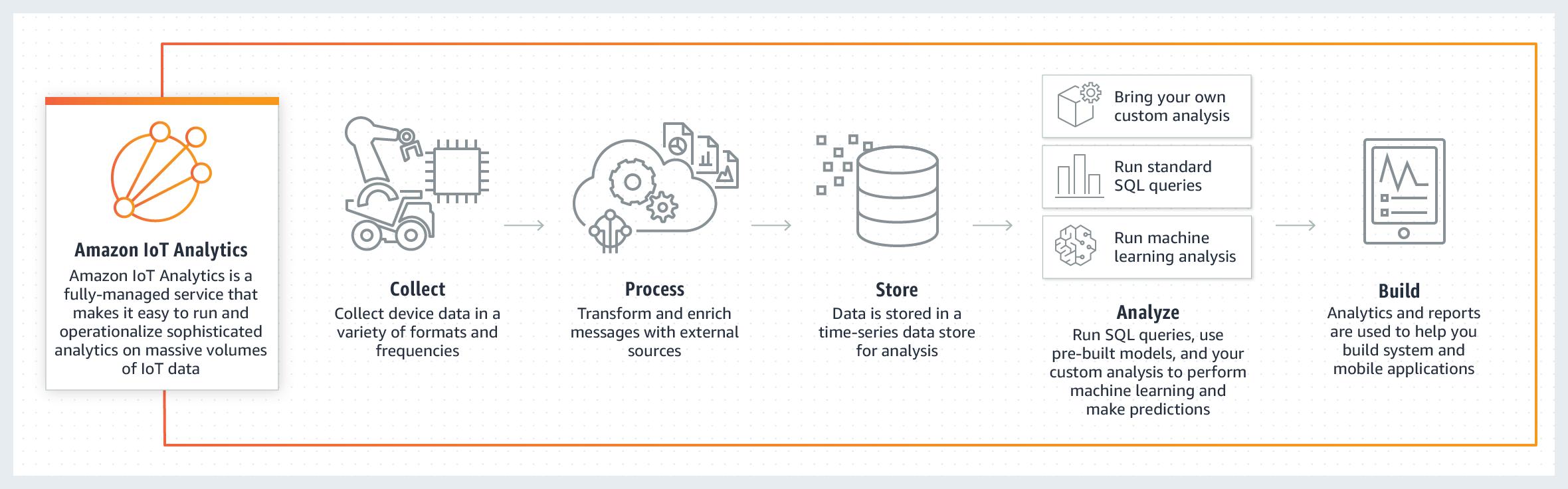 Amazon loT Analytics 的工作原理