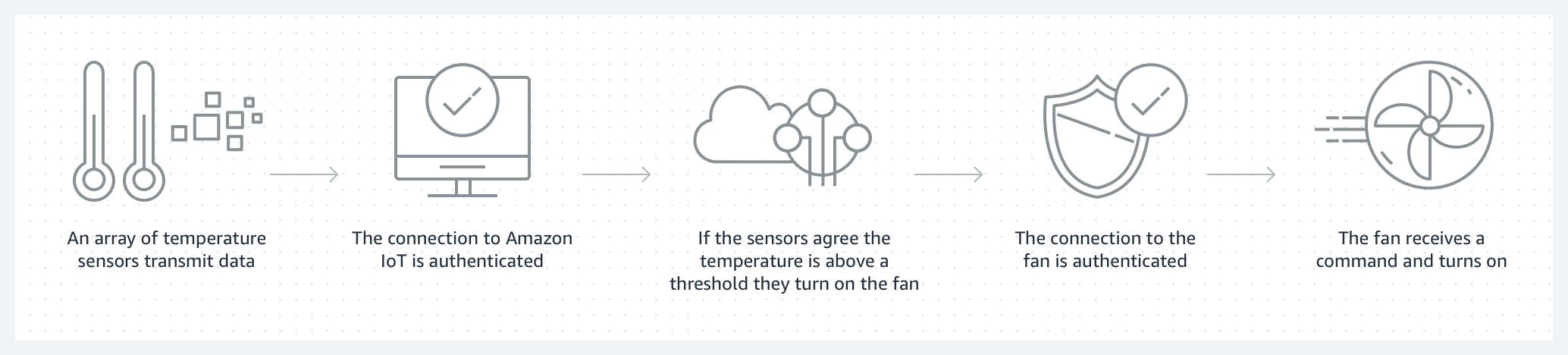 Amazon IoT Core – 安全连接