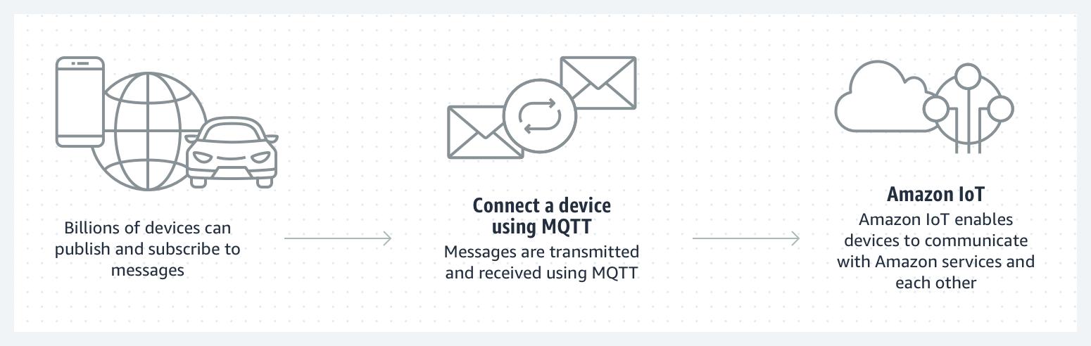 Amazon IoT Core – 连接和管理