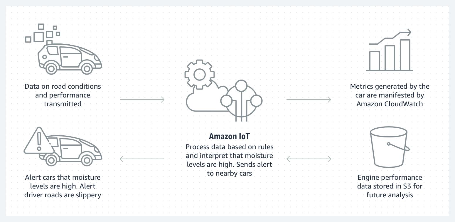 Amazon IoT Core – 设备数据处理