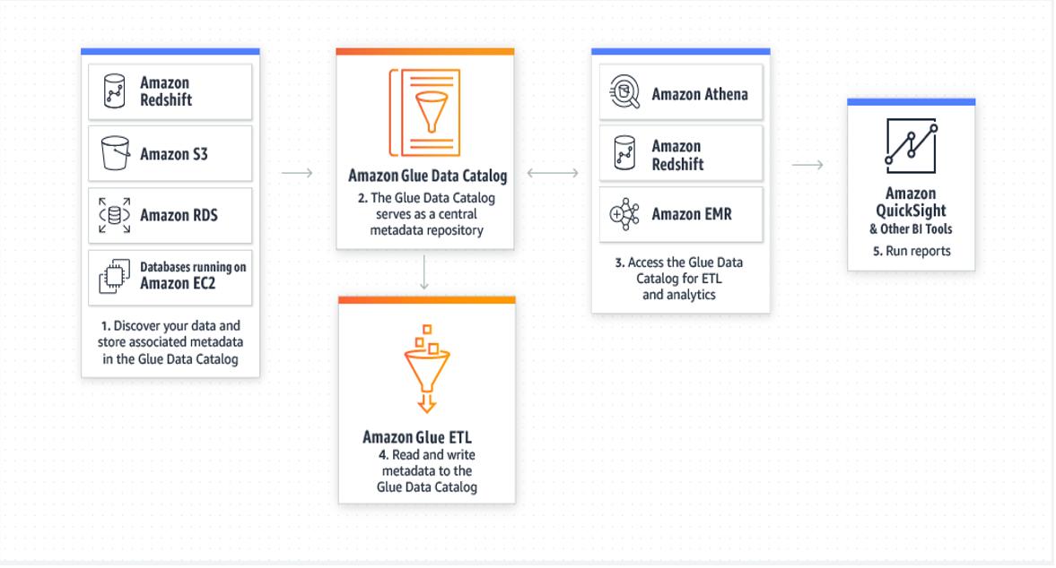 创建统一目录以查找多个数据存储中的数据