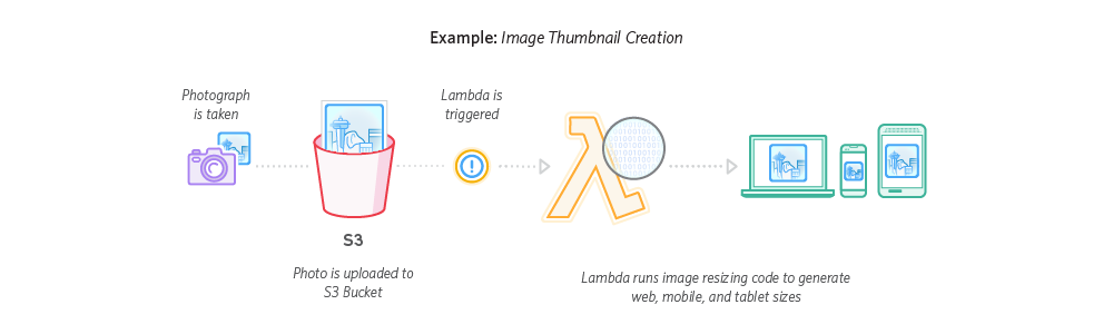 Amazon Lambda 文件处理