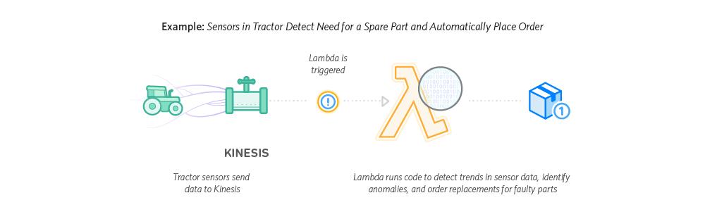 Amazon Lambda IoT 后端