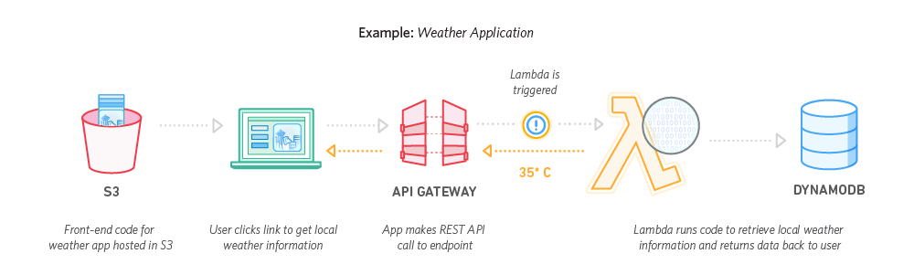 使用 Amazon Lambda 的 Web 应用程序