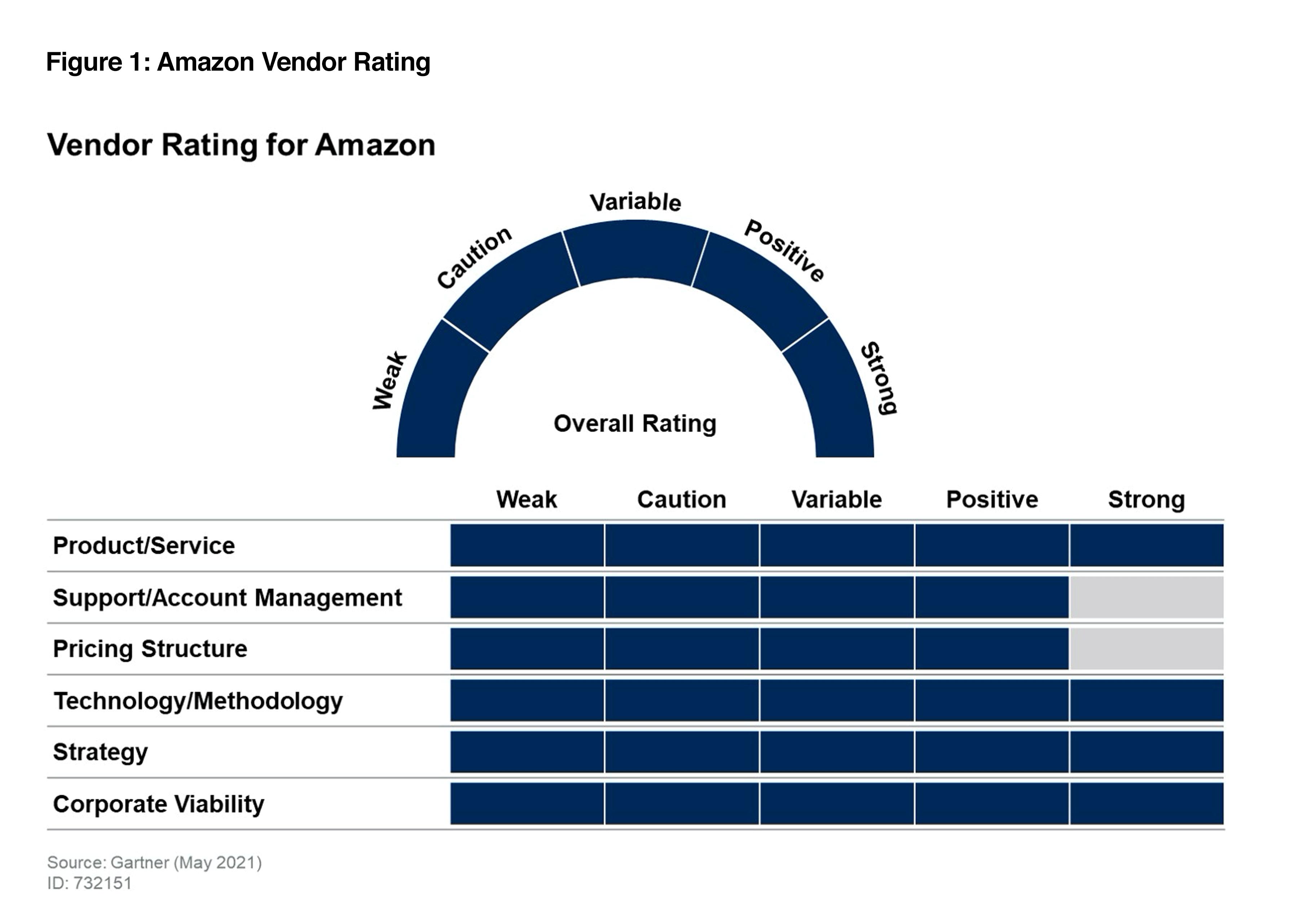 vendor-rating-21