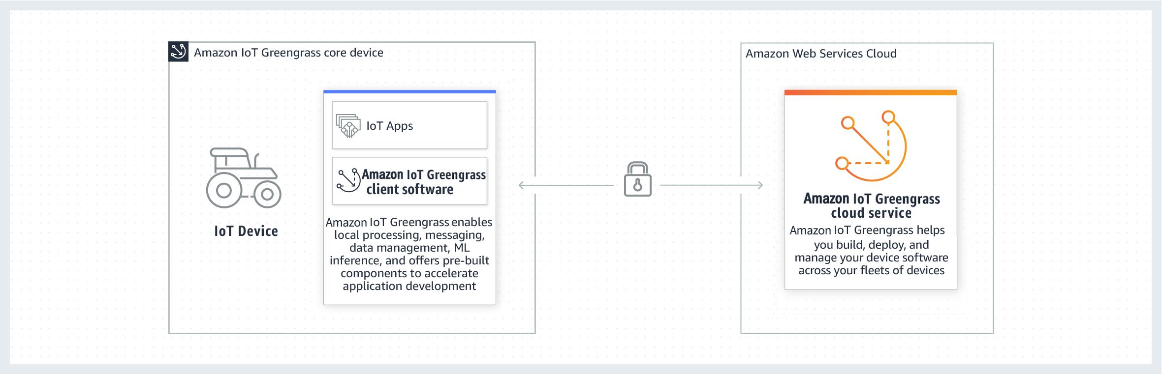 Amazon IoT Greengrass – 工作原理