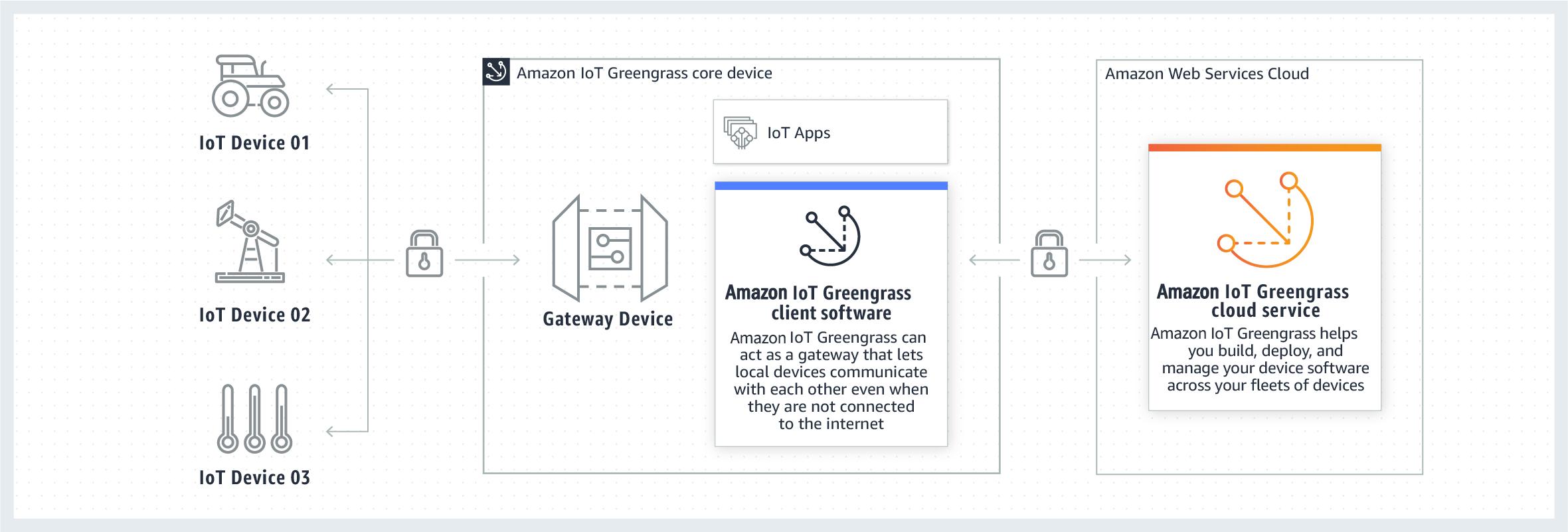 Amazon IoT Greengrass 连接器