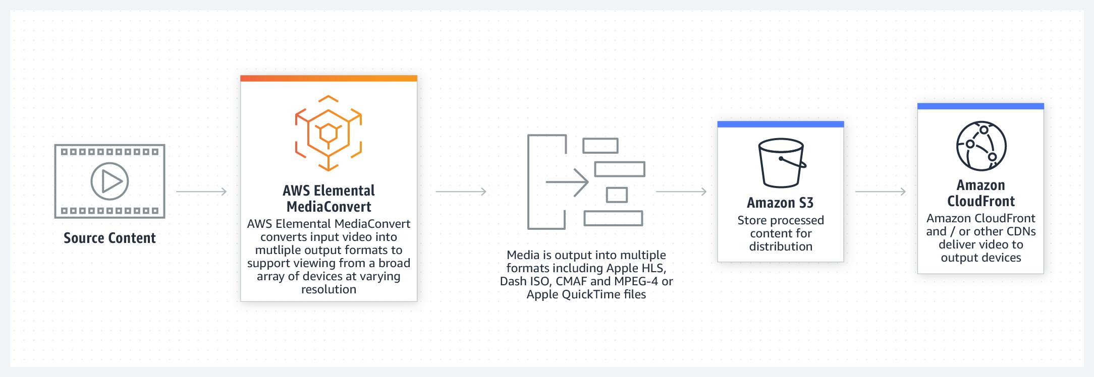 product-page-diagram-Elemental-MediaConvert@2x