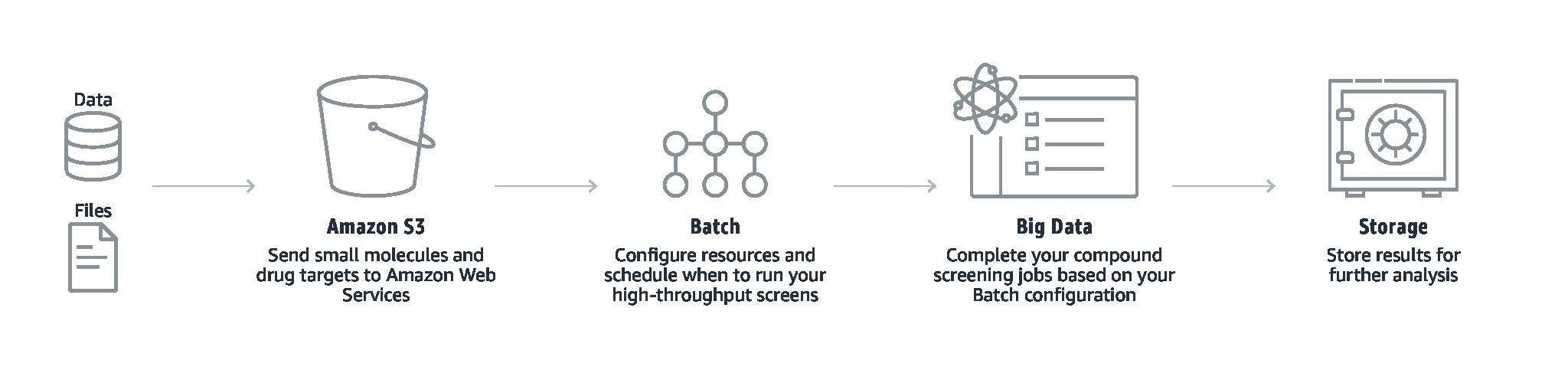 Dilithium_flowchart-diagrams_UseCase1-ScreeningforPharma@2x_China