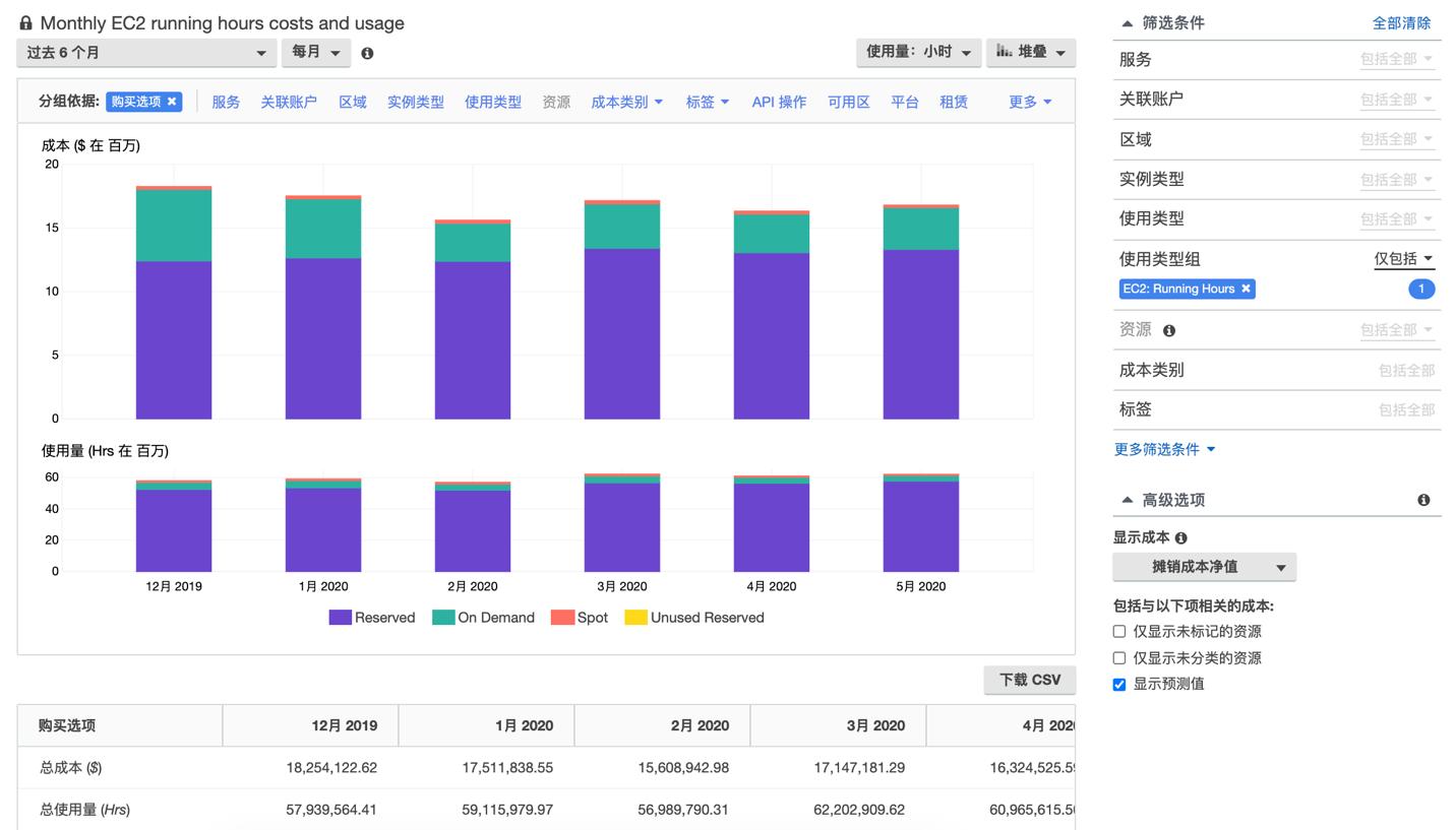 按 bet9网站下载云科技服务分列的月度支出