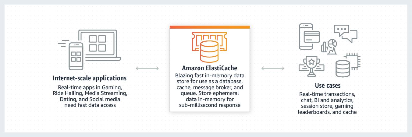 ElastiCache 内存数据存储和缓存