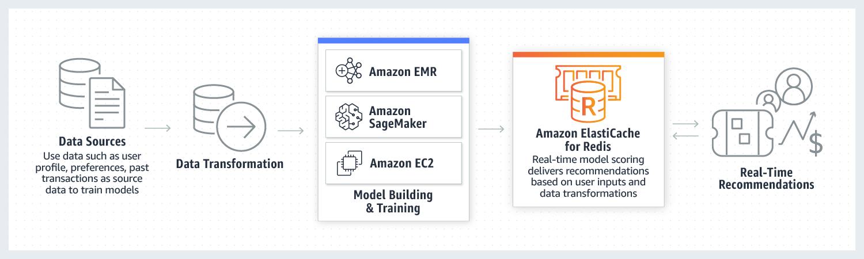 使用 Amazon ElastiCache for Redis 提供机器学习建议