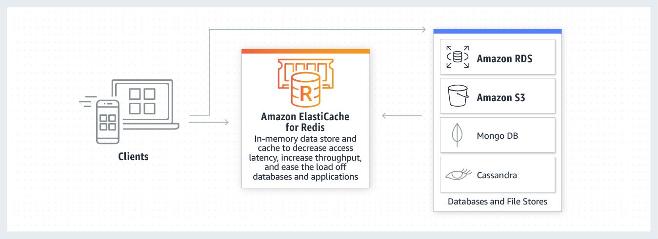 使用 Amazon ElastiCache for Redis 进行缓存