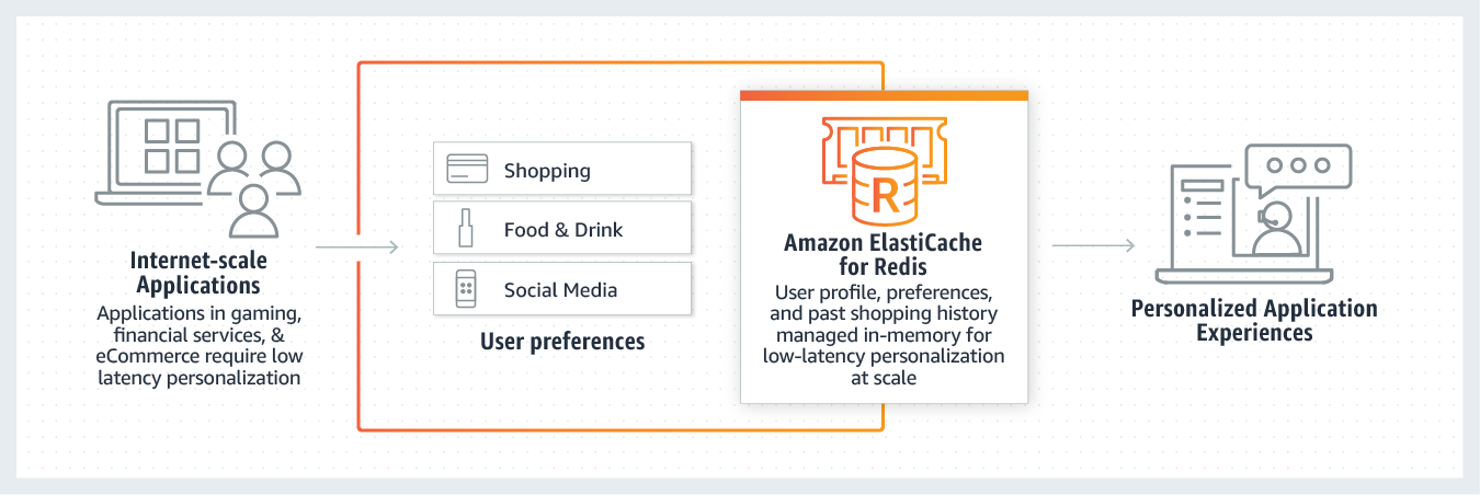 使用 Amazon ElastiCache for Redis 进行会话管理