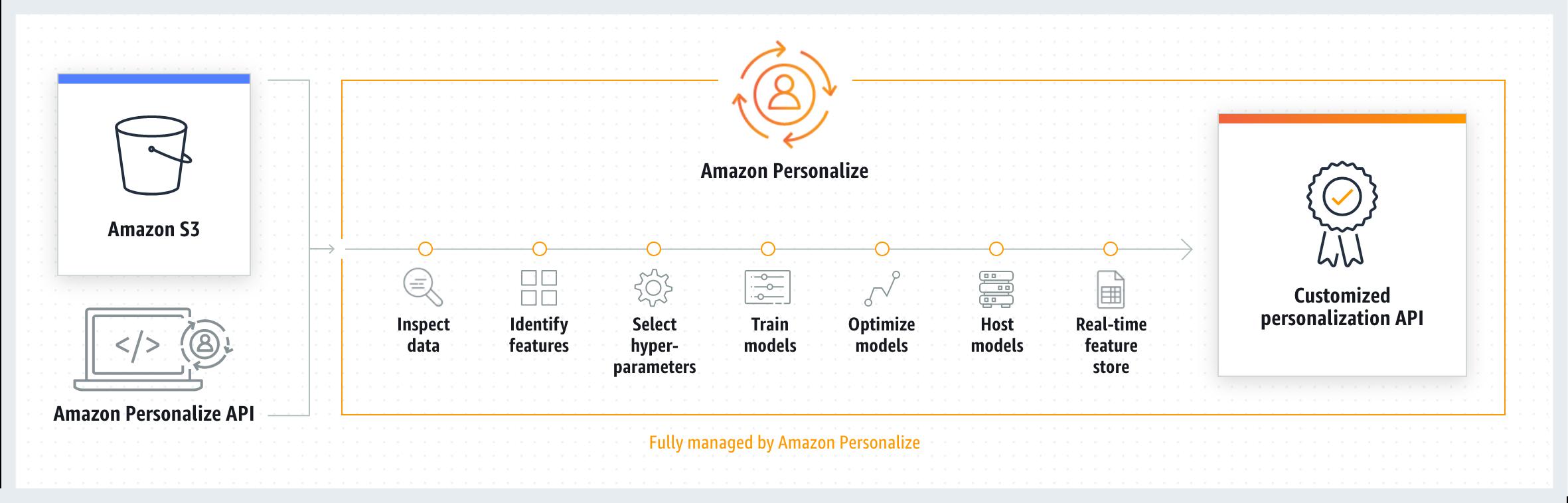 Amazon Personalize 的工作原理