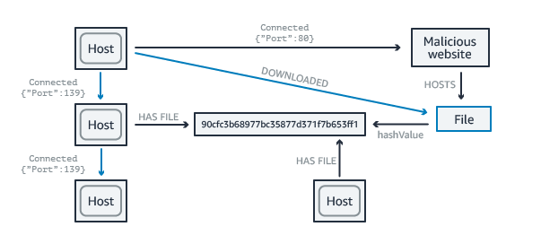 网络和 IT 运营使用案例插图