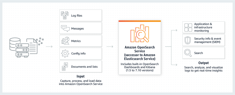product-page-diagram_HIW_Amazon-OpenSearch