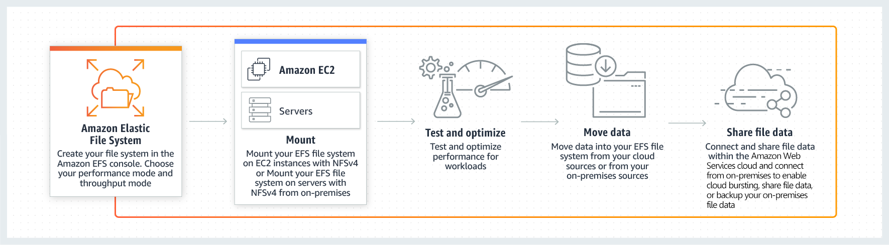 Amazon EFS – 工作原理