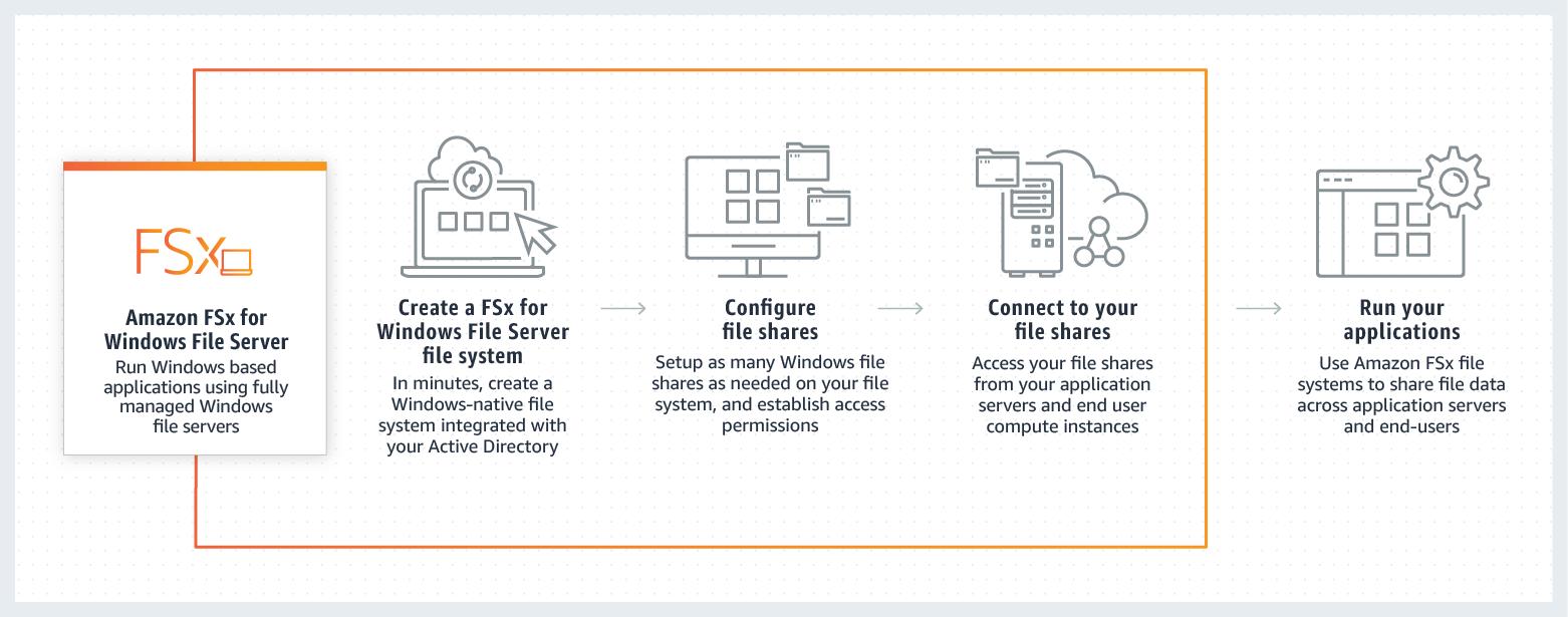 Amazon FSx for Windows 的工作原理