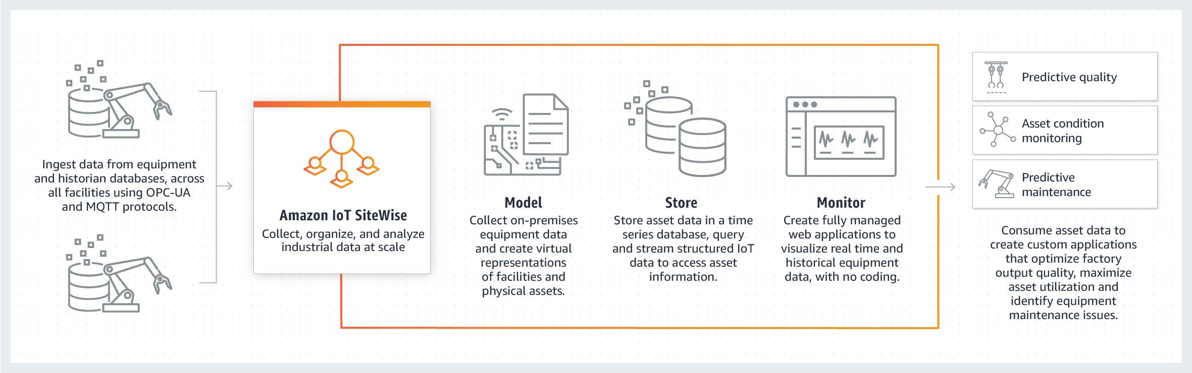 Amazon IoT SiteWise 的工作原理