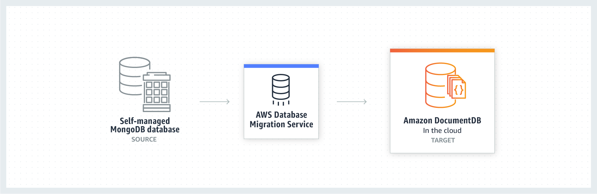 How to migrate to Amazon DocumentDB