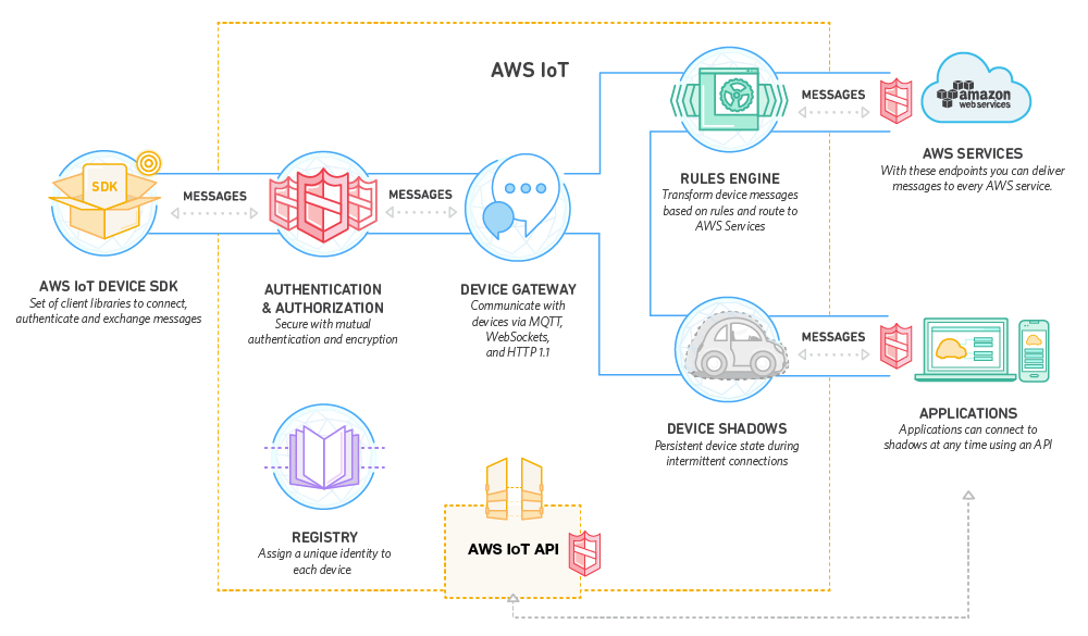 AWS IoT Core Features - Amazon Web Services