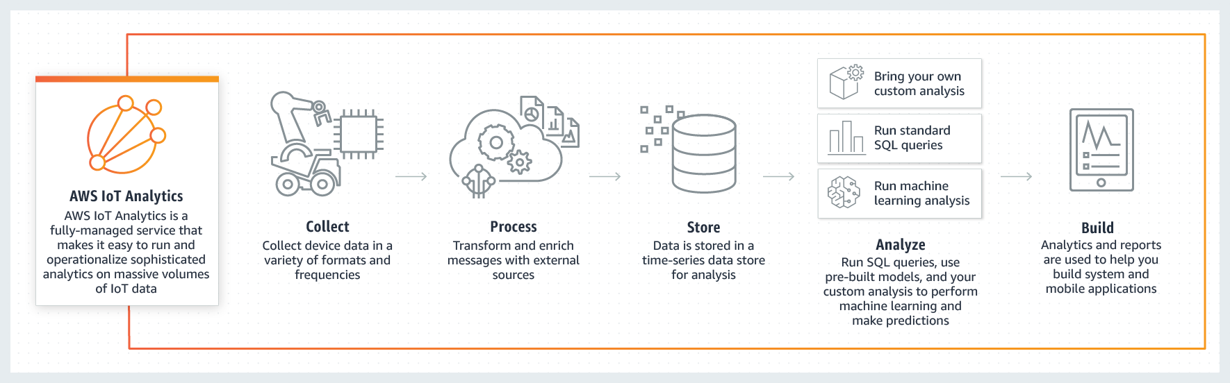 How AWS IoT Analytics works