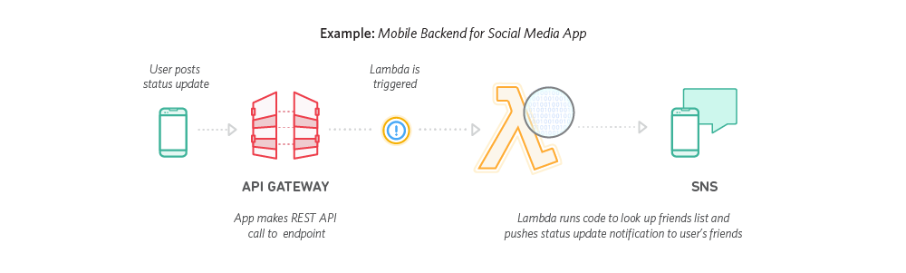 AWS Lambda Mobile Backend