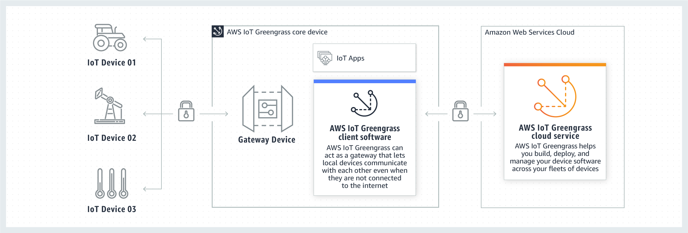AWS IoT Greengrass Connectors