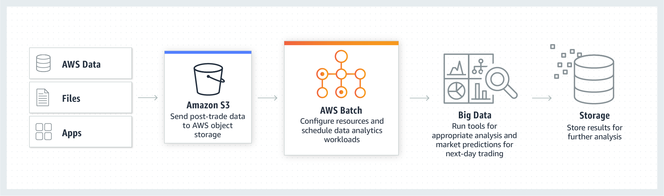 product-page-diagram-AWS-Batch_financial-services
