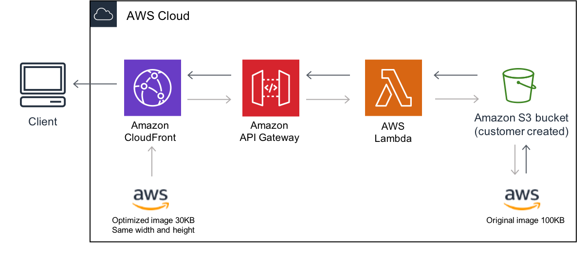 Architecture of Serverless Image Handler