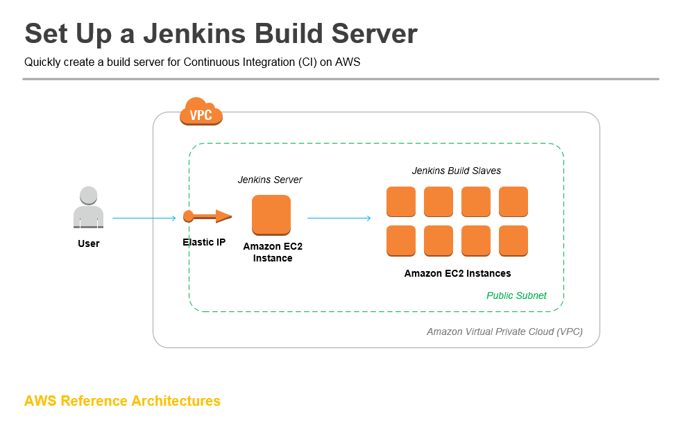 How to set up a Jenkins build server - Amazon Web Services (AWS)