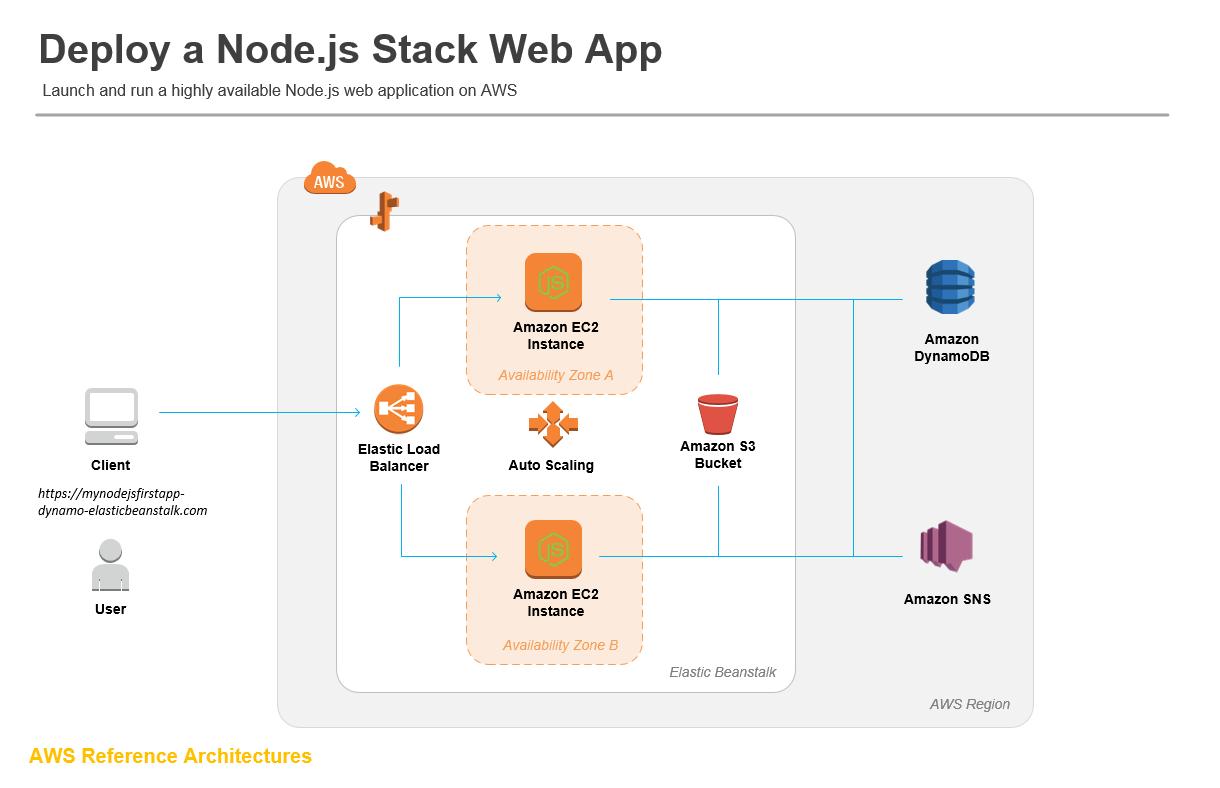 Deploy a Node js Web App