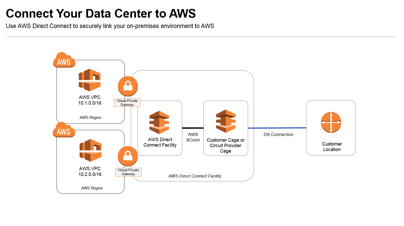 How to Connect Your Data Center to AWS