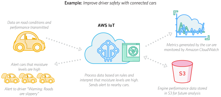 AWS IoT Core Processing Device Data