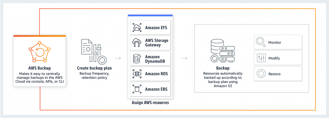 How AWS Backup works
