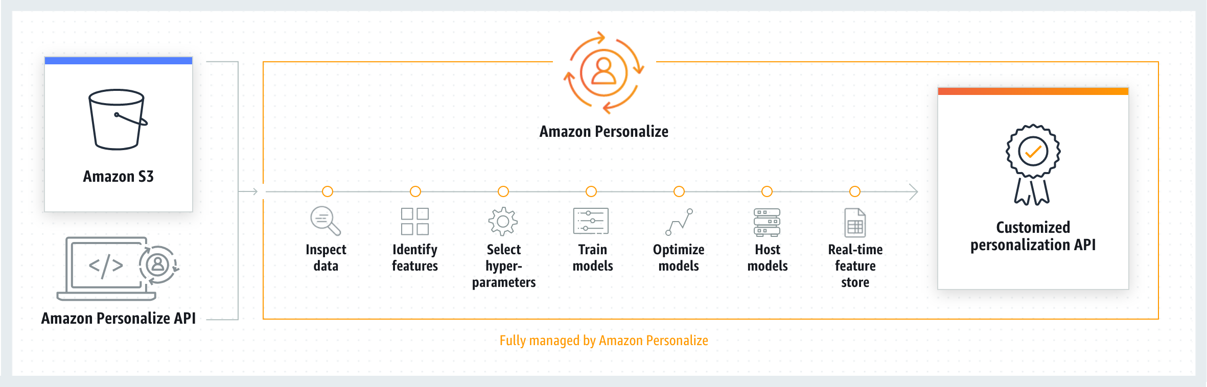 How Amazon Personalize works