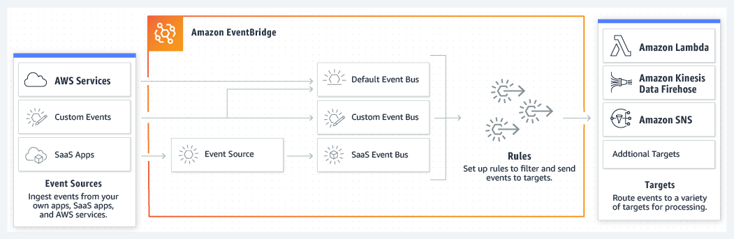 product-page-diagram_EventBridge_How-it-works