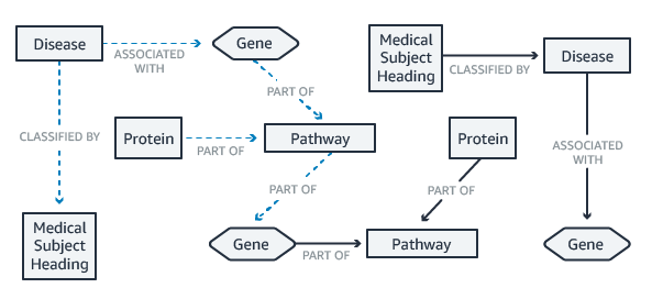 life sciences use case diagram