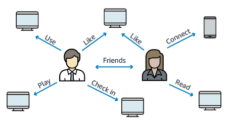 Social networking use case