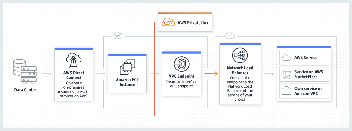 privatelink_how-it-works