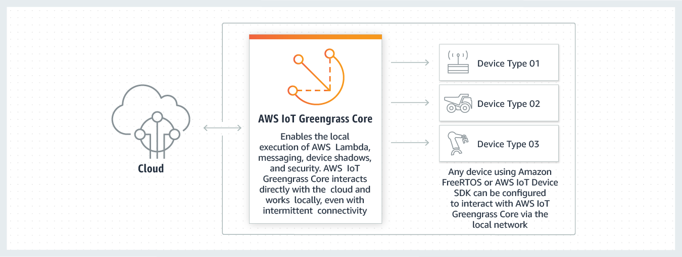 AWS IoT Greengrass - How it Works