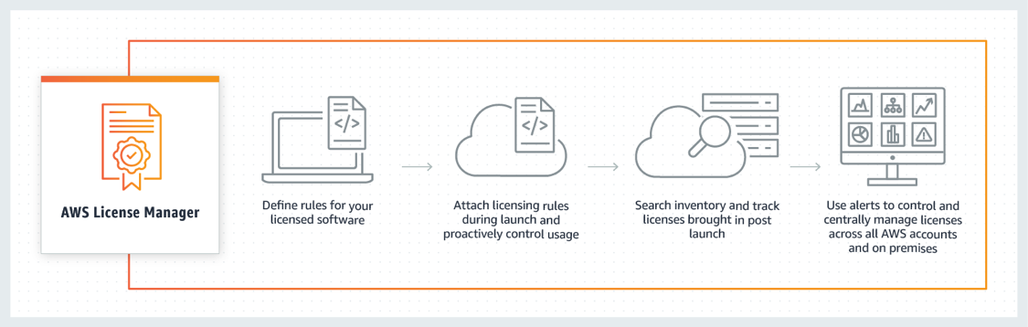 AWS License Manager - How it works